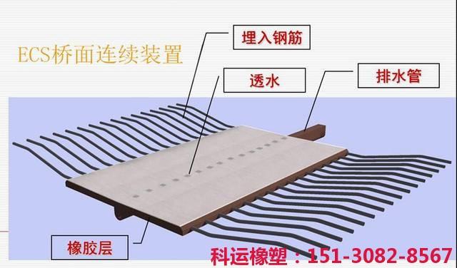 ECS型桥面伸缩缝连续装置埋入式透水式ECS伸缩缝装置新品推介4