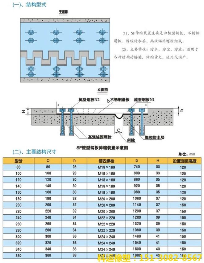 SF梳齿板式伸缩装置 科运橡塑GQF-MZL120型伸缩缝专家2