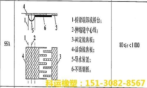 RB多向变位伸缩缝 钢板型伸缩缝系列产品研发中心1