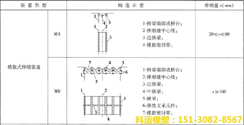 JT/T327-2016与JT/T327-2004桥梁伸缩缝新老标准性能对比1