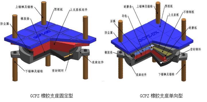GCPZ系列盆式橡胶支座
